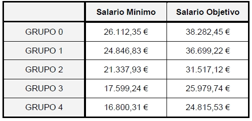 Tabla Salarial 2014