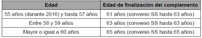 Tabla Definitiva Prejunilaciones ERE Orange 2016