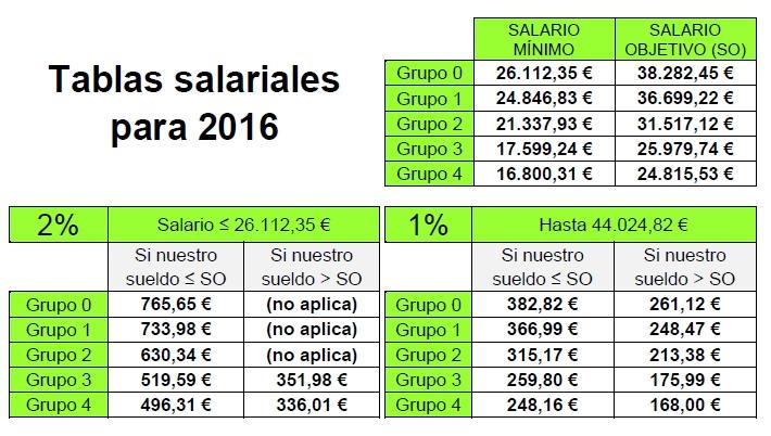 Tabla Salariales 2016